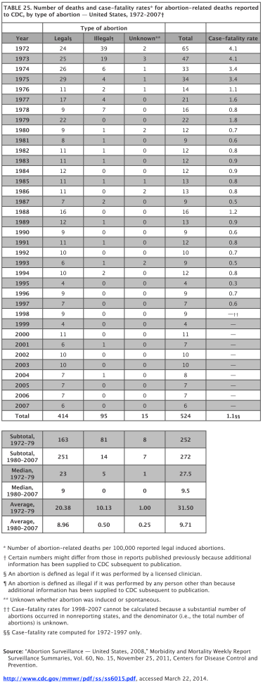 2011-11-25 Abortion-related deaths v 2=MMWR