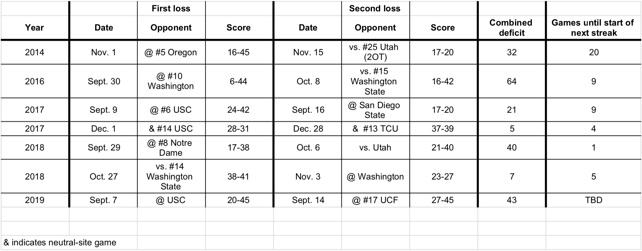 Stanford football losing streaks under David Shaw, 2014 onward