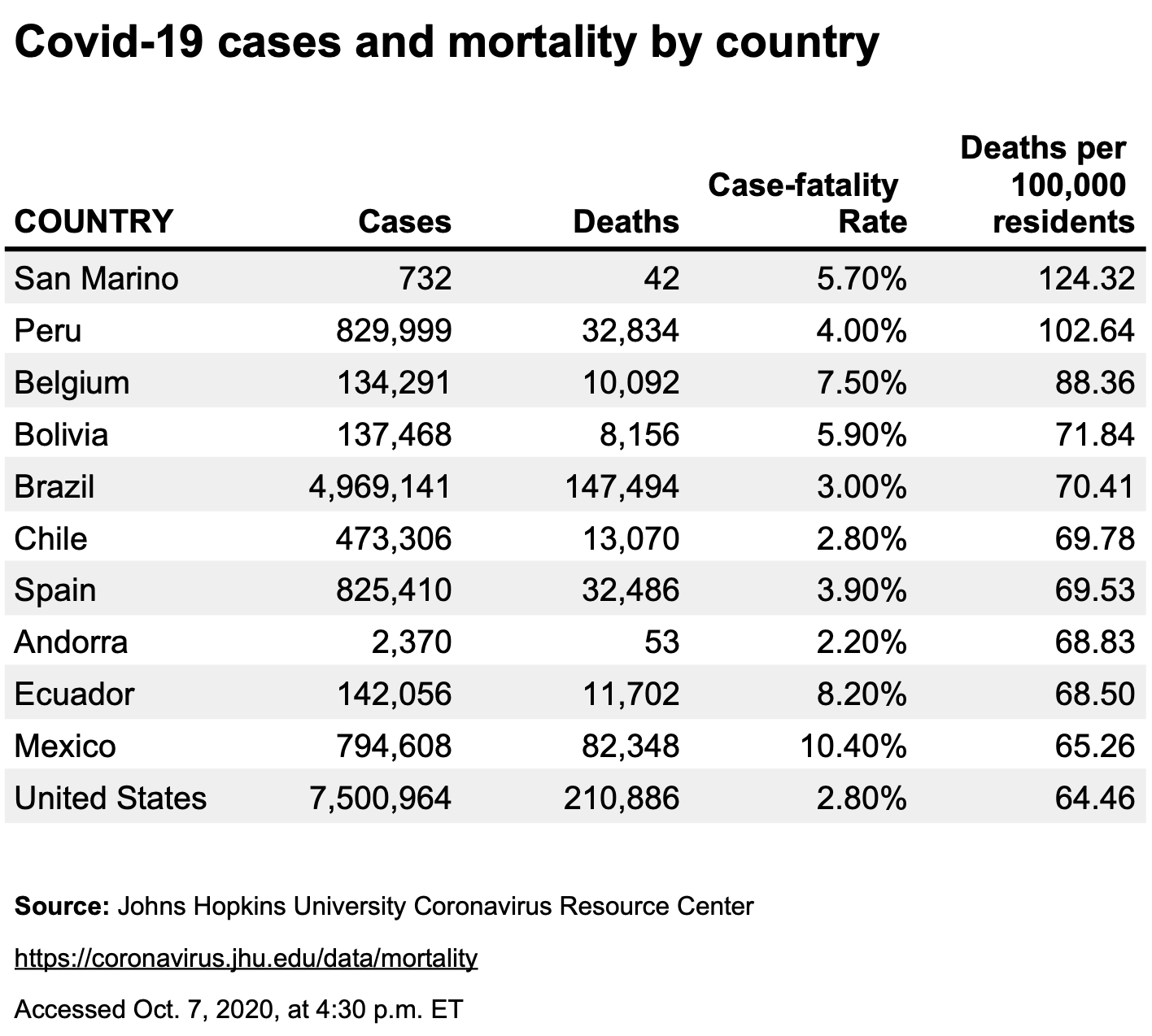 The countries with the 11 highest Covid-19 mortality rates as of Oct. 7 2020.